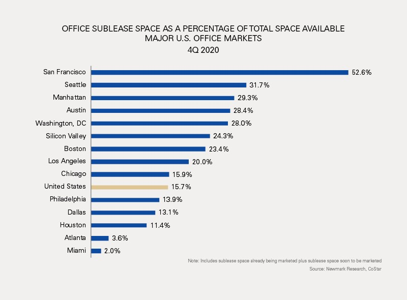 Graph: Office Sublease Space as a Percentage of Total Space Available Major U.S. Office Market